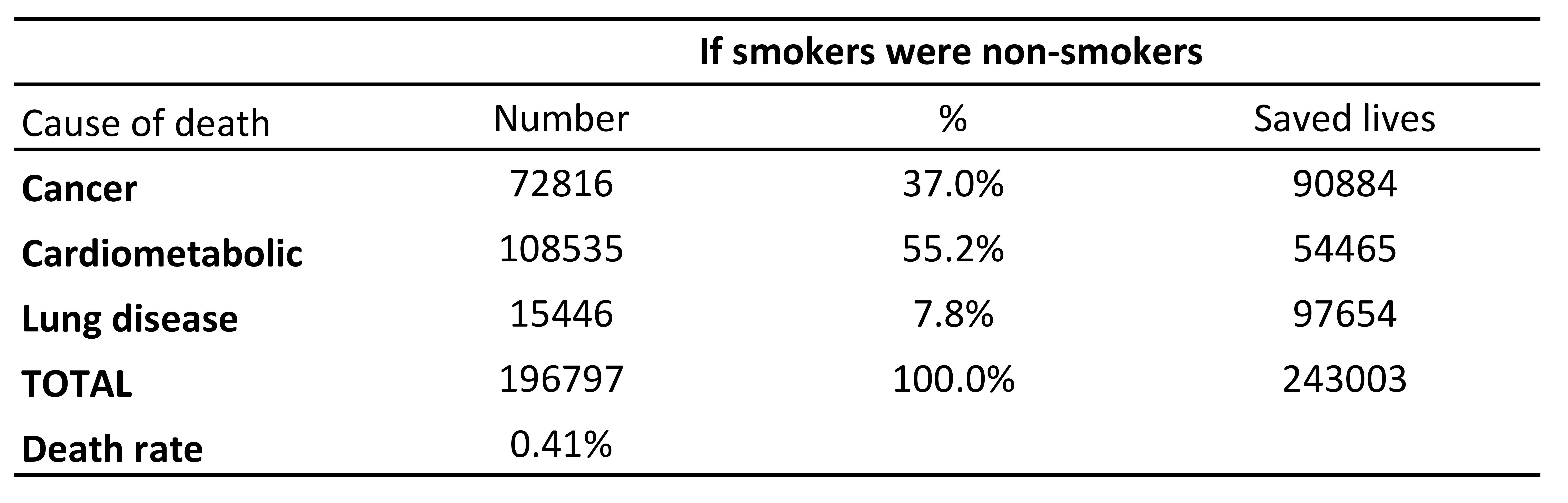 related studies about smoking The size and quality of the studies on marijuana smoking and lung cancer make it difficult to reach firm conclusions  lung cancer, and related issues journal of .